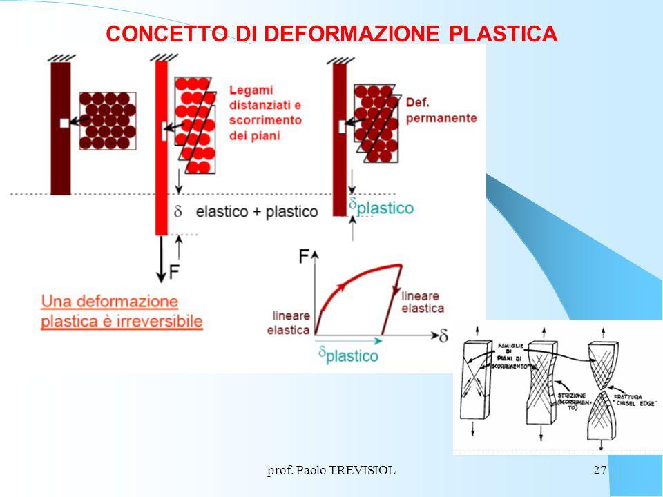 CONCETTO DI DEFORMAZIONE PLASTICA