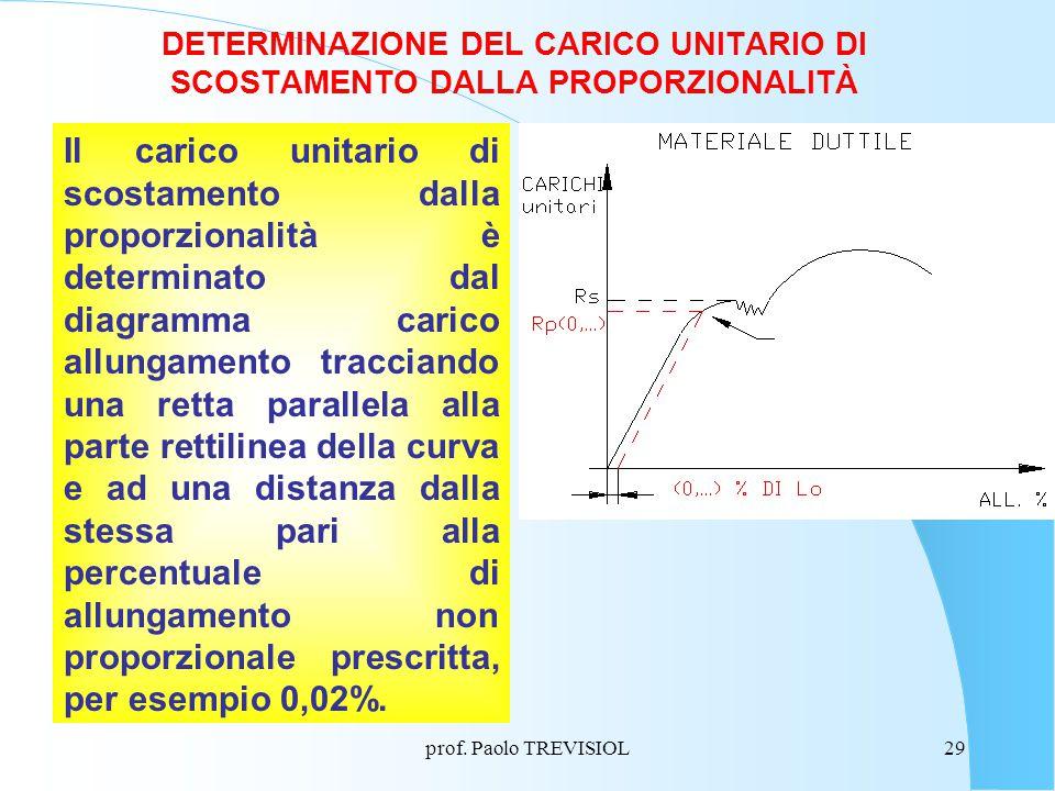 DETERMINAZIONE DEL CARICO UNITARIO DI SCOSTAMENTO DALLA PROPORZIONALITÀ