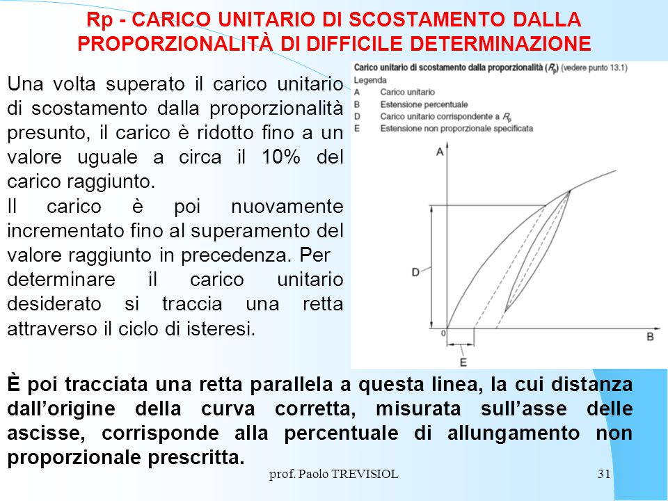 Rp - CARICO UNITARIO DI SCOSTAMENTO DALLA PROPORZIONALITÀ DI DIFFICILE DETERMINAZIONE
