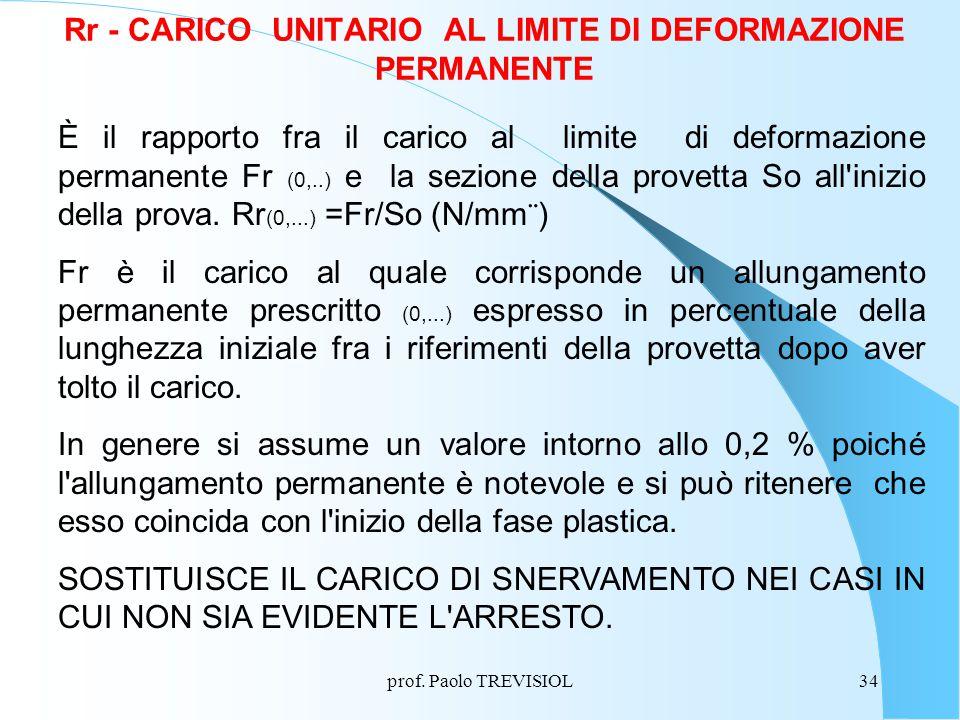 Rr - CARICO UNITARIO AL LIMITE DI DEFORMAZIONE PERMANENTE