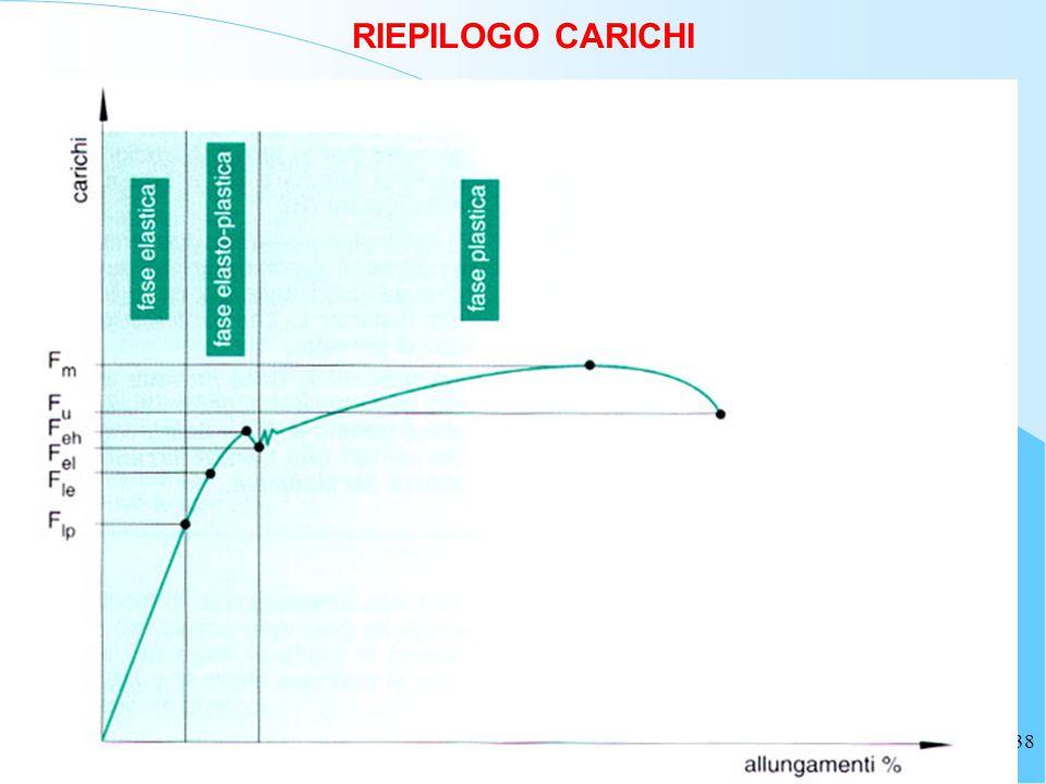 RIEPILOGO CARICHI