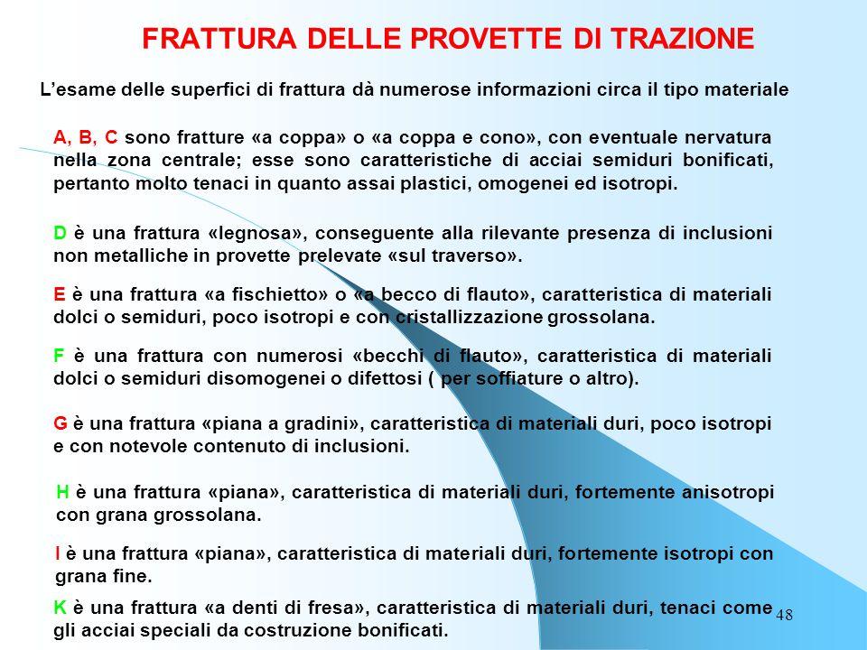FRATTURA DELLE PROVETTE DI TRAZIONE