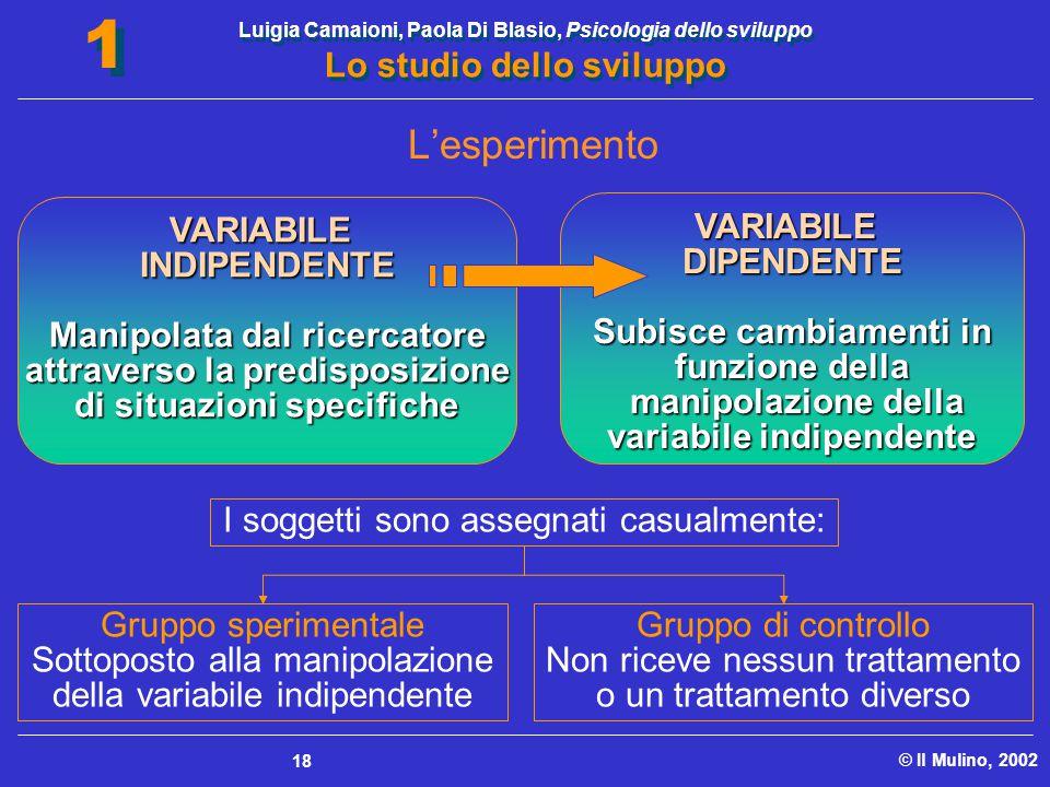 L'esperimento VARIABILE INDIPENDENTE Manipolata dal ricercatore