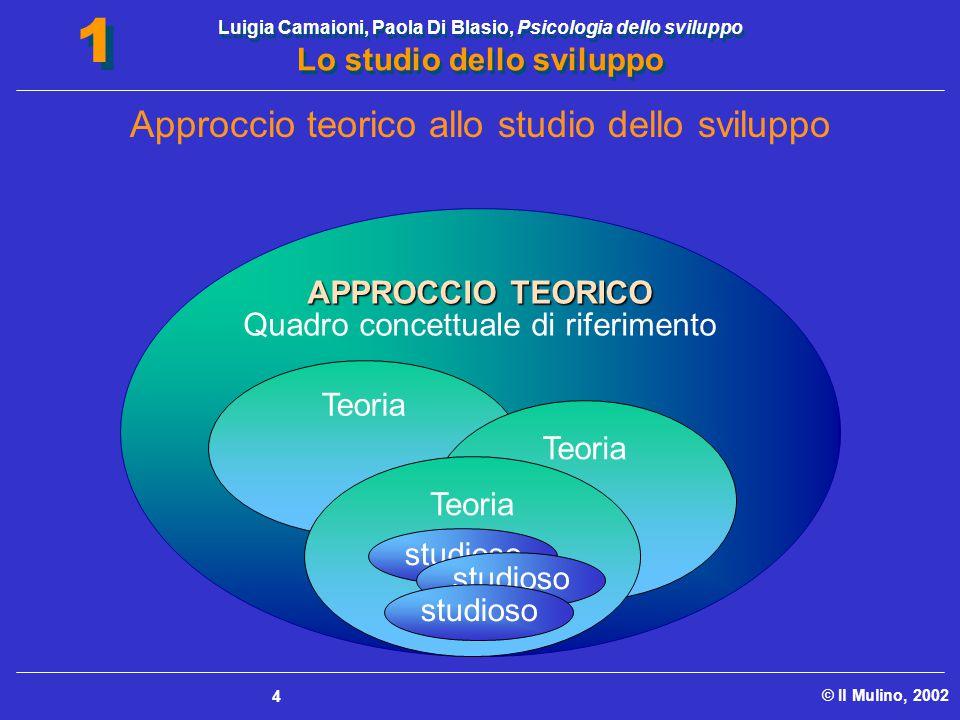 Approccio teorico allo studio dello sviluppo