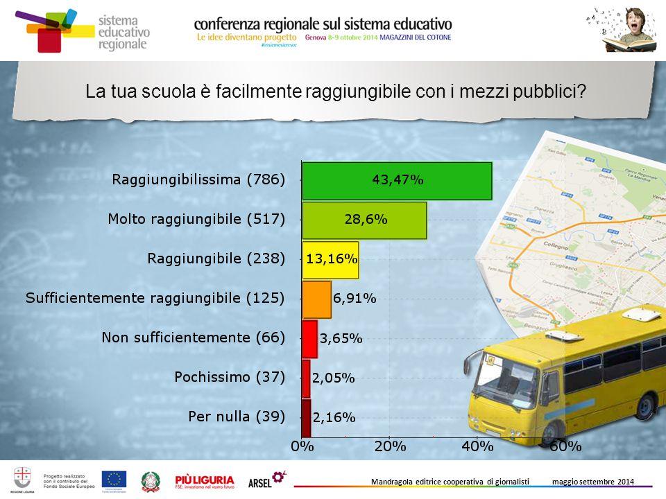 La tua scuola è facilmente raggiungibile con i mezzi pubblici