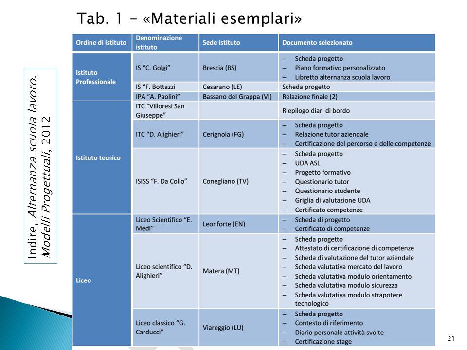 Tab. 1 – «Materiali esemplari»