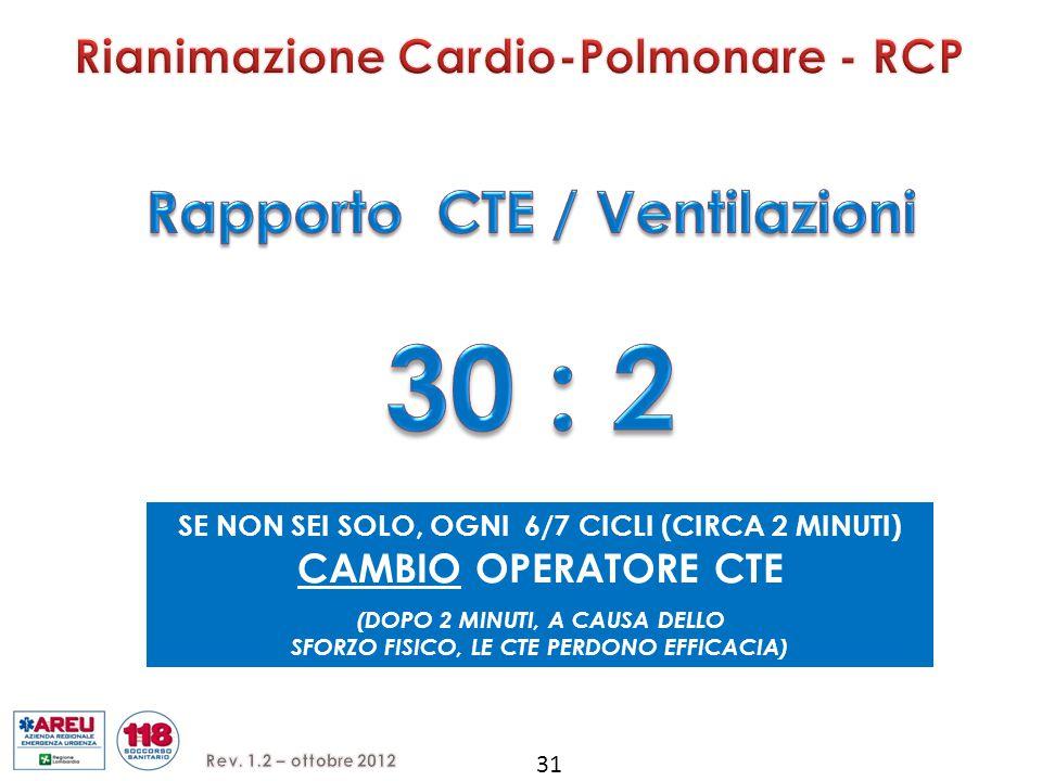 30 : 2 Rapporto CTE / Ventilazioni Rianimazione Cardio-Polmonare - RCP