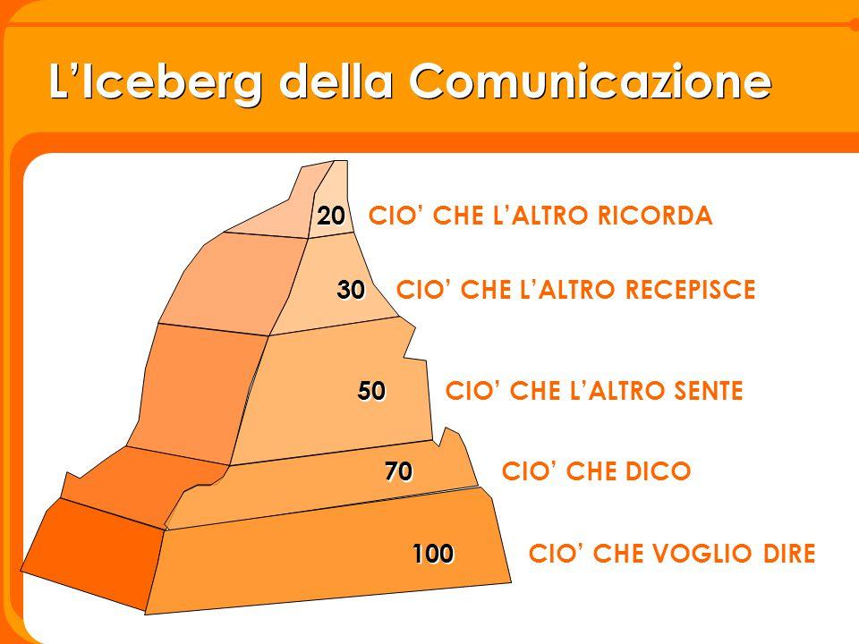 L'Iceberg della Comunicazione