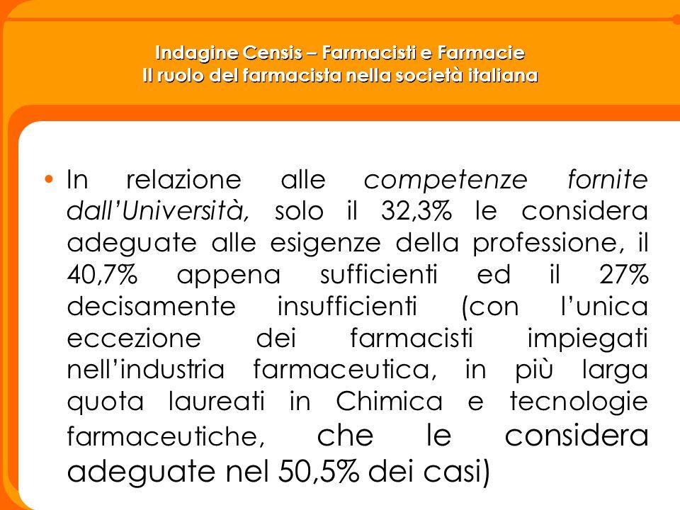 Indagine Censis – Farmacisti e Farmacie Il ruolo del farmacista nella società italiana