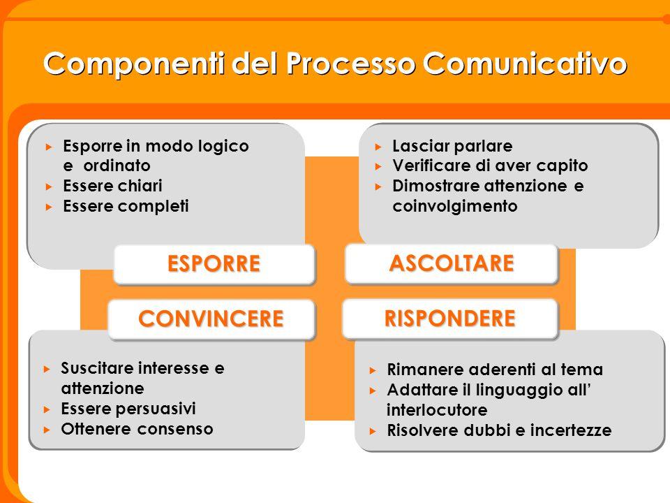 Componenti del Processo Comunicativo