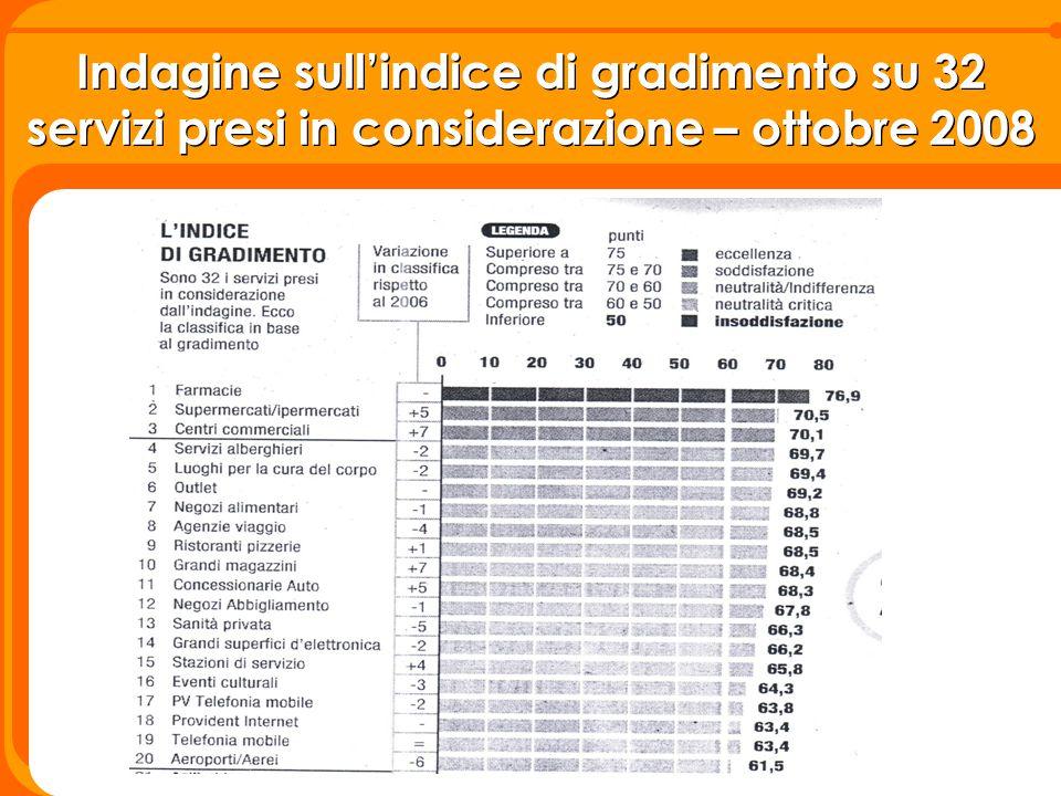 Indagine sull'indice di gradimento su 32 servizi presi in considerazione – ottobre 2008