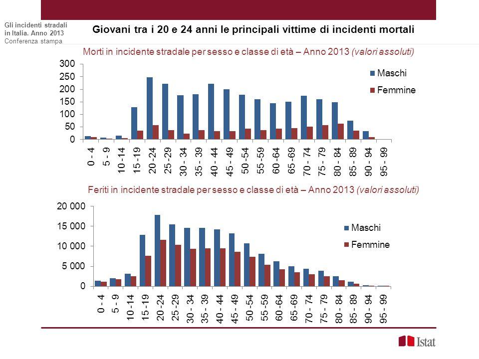 Giovani tra i 20 e 24 anni le principali vittime di incidenti mortali