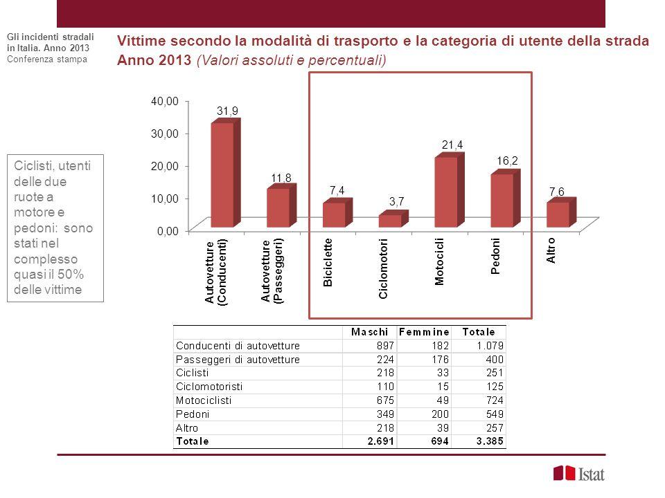Anno 2013 (Valori assoluti e percentuali)