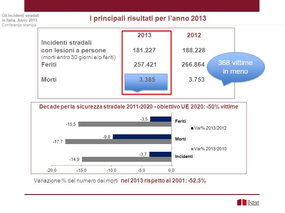 I principali risultati per l'anno 2013