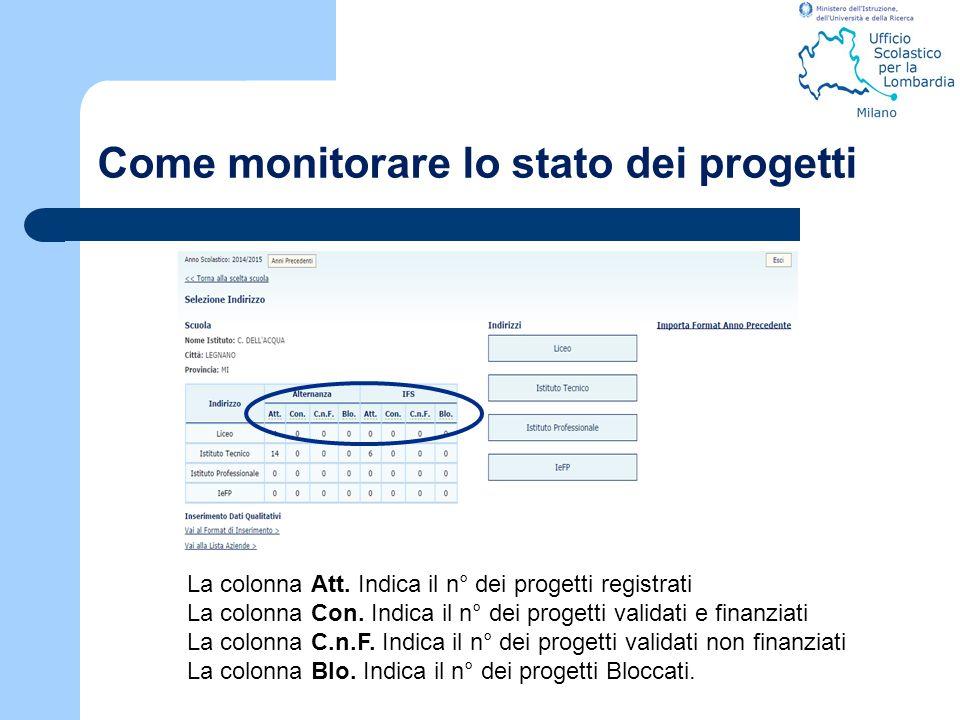 Come monitorare lo stato dei progetti
