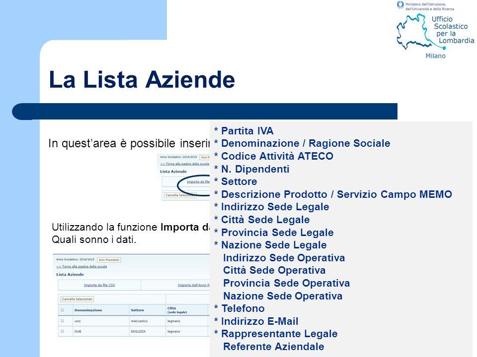 La Lista Aziende * Partita IVA. * Denominazione / Ragione Sociale. * Codice Attività ATECO. * N. Dipendenti.