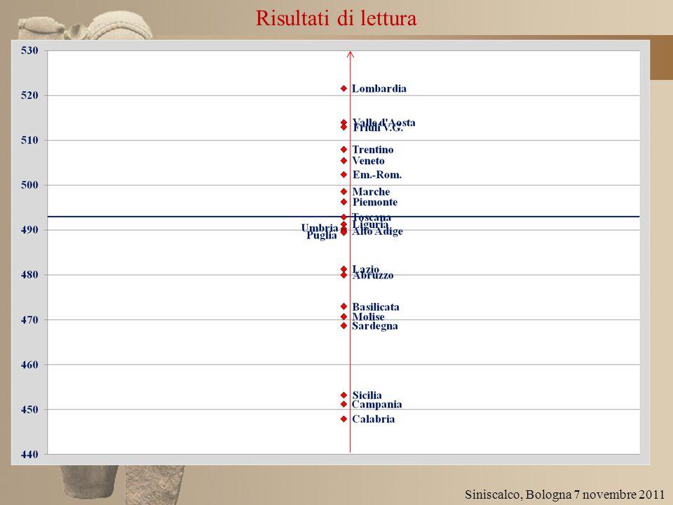 Risultati di lettura Siniscalco, Bologna 7 novembre 2011