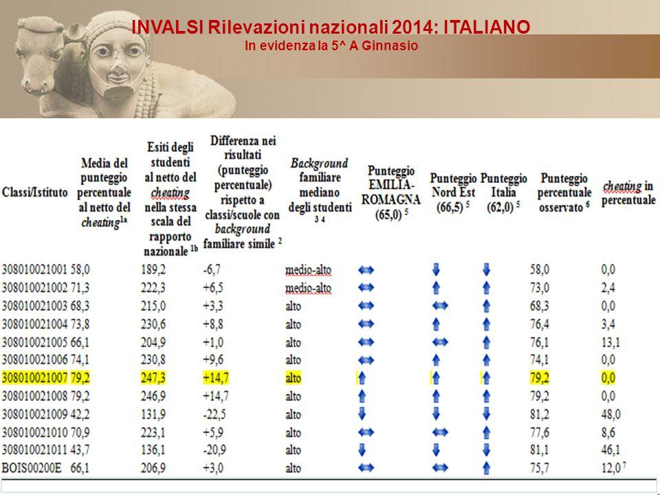 INVALSI Rilevazioni nazionali 2014: ITALIANO