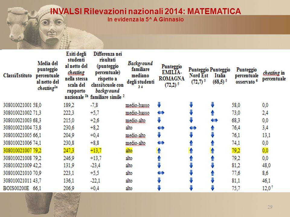 INVALSI Rilevazioni nazionali 2014: MATEMATICA
