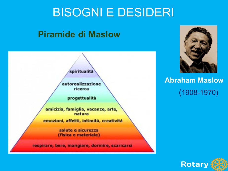 BISOGNI E DESIDERI Piramide di Maslow Abraham Maslow (1908-1970)