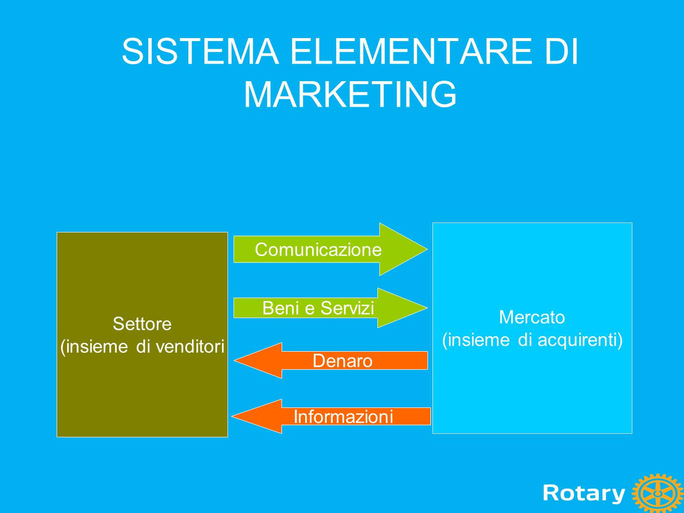 SISTEMA ELEMENTARE DI MARKETING