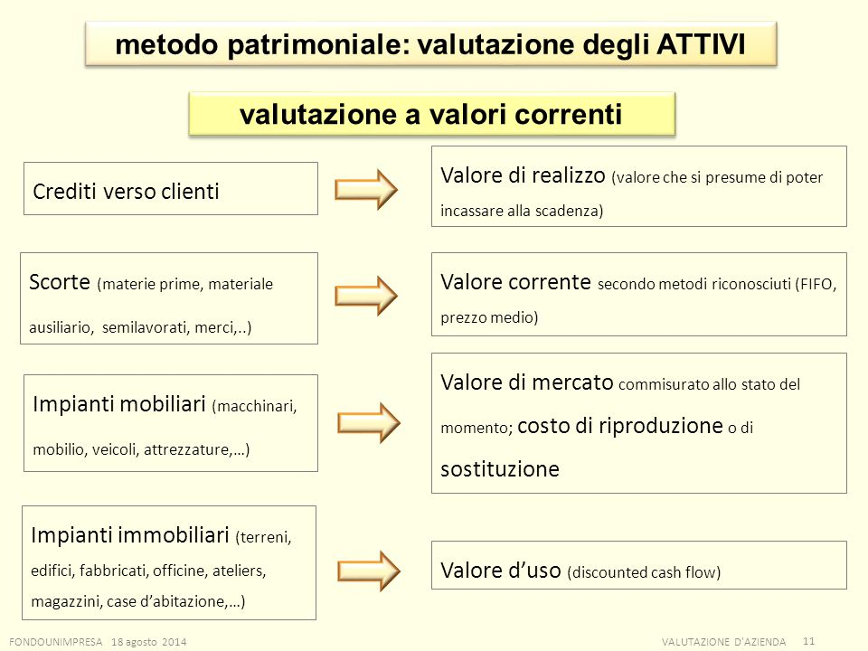 metodo patrimoniale: valutazione degli ATTIVI