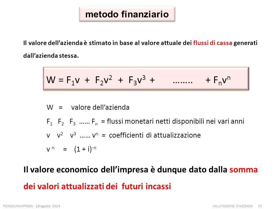 W = F1v + F2v2 + F3v3 + …….. + Fnvn metodo finanziario