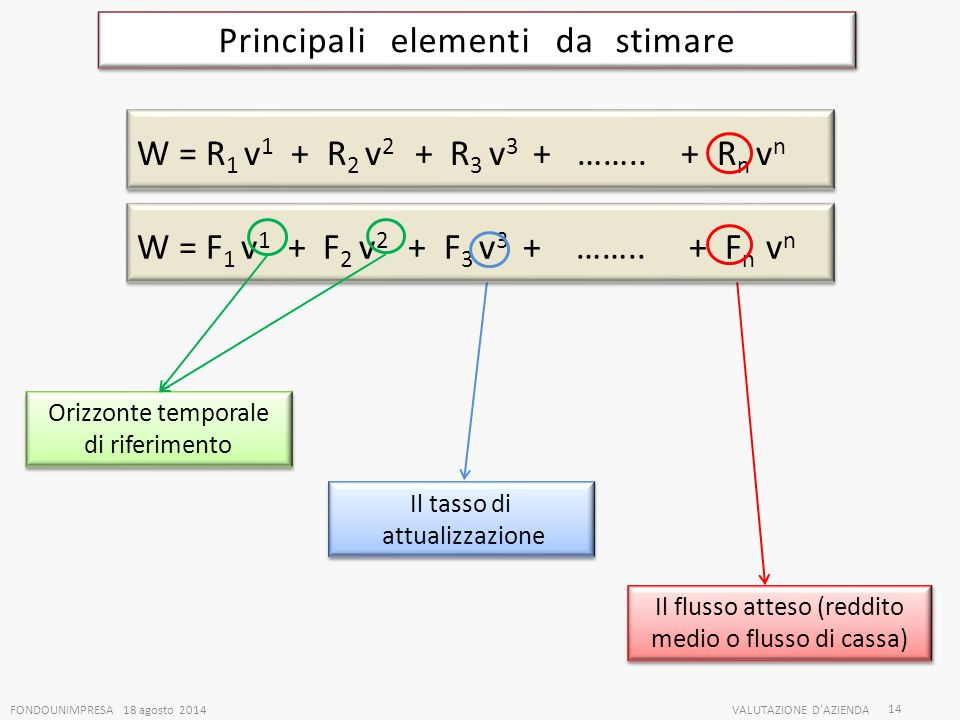 Principali elementi da stimare