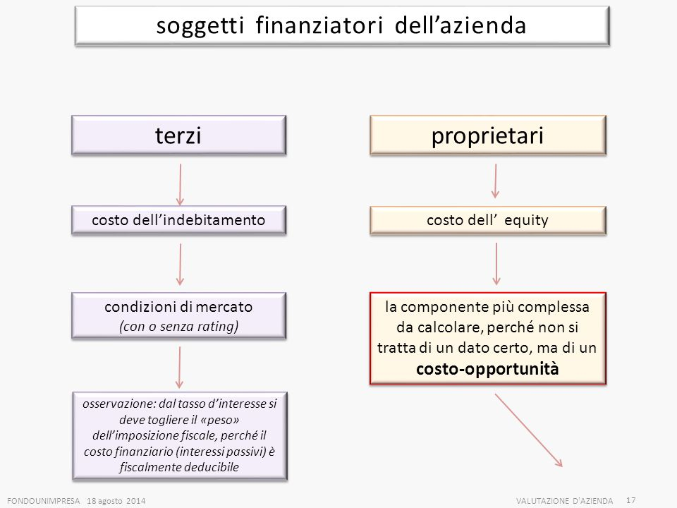 soggetti finanziatori dell'azienda