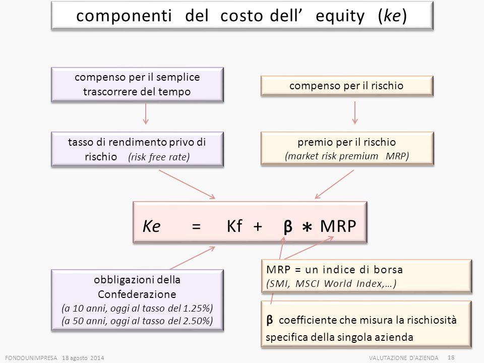 componenti del costo dell' equity (ke)