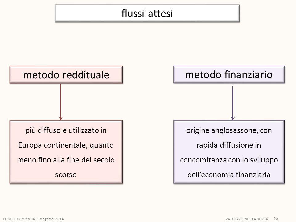 flussi attesi metodo reddituale metodo finanziario
