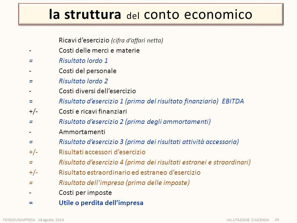 la struttura del conto economico