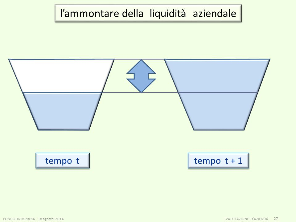 l'ammontare della liquidità aziendale