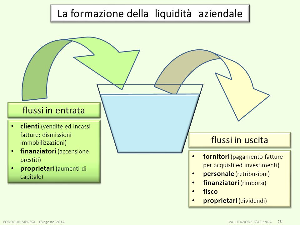 La formazione della liquidità aziendale
