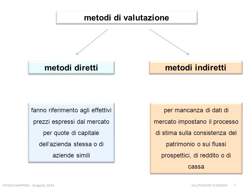 metodi di valutazione metodi diretti metodi indiretti