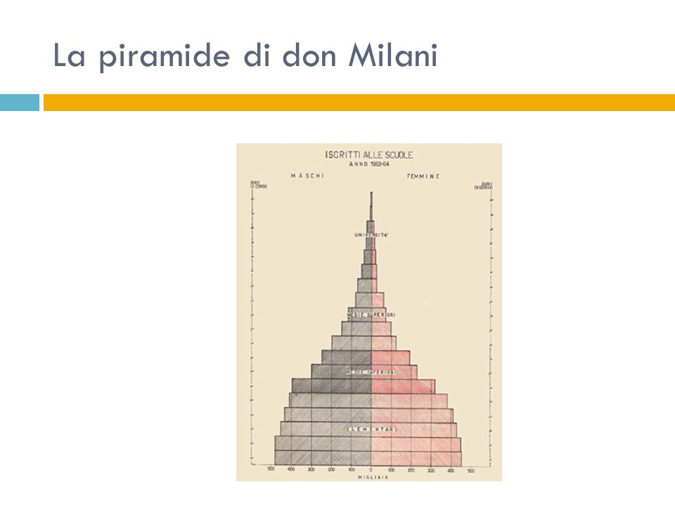 La piramide di don Milani