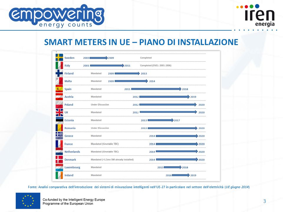 SMART METERS IN UE – PIANO DI INSTALLAZIONE