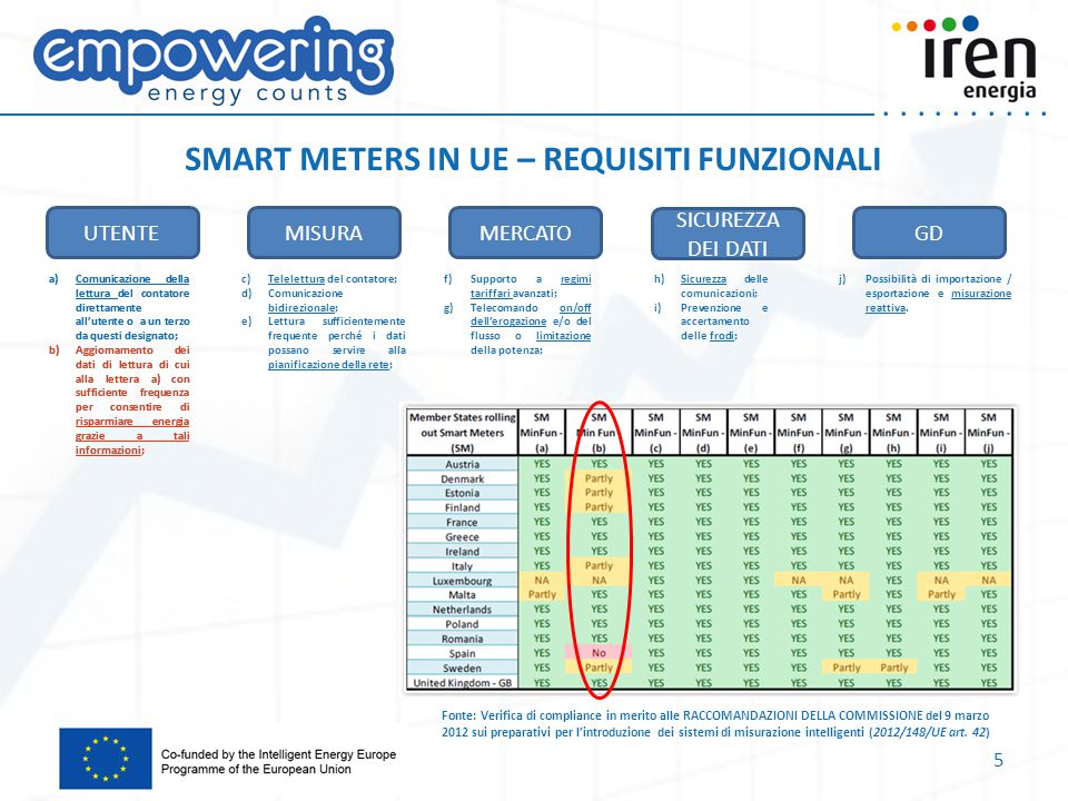 SMART METERS IN UE – REQUISITI FUNZIONALI