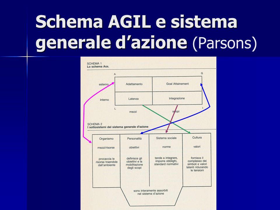 Schema AGIL e sistema generale d'azione (Parsons)