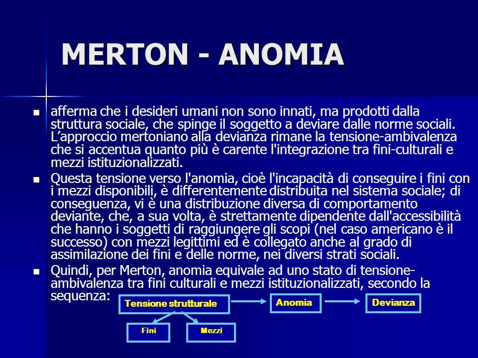 MERTON - ANOMIA