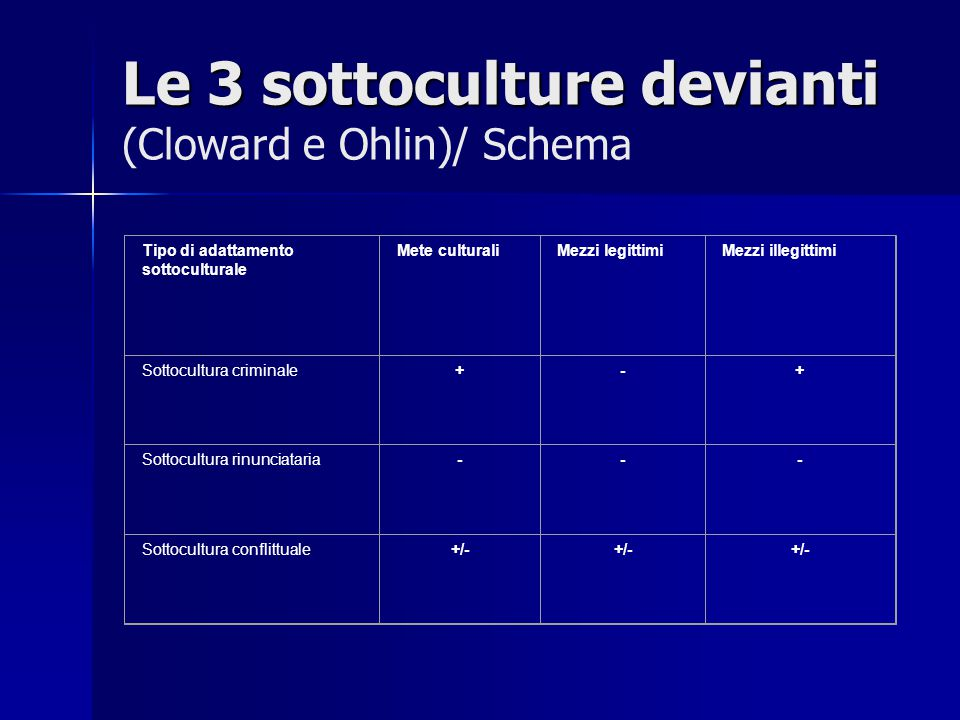 Le 3 sottoculture devianti (Cloward e Ohlin)/ Schema