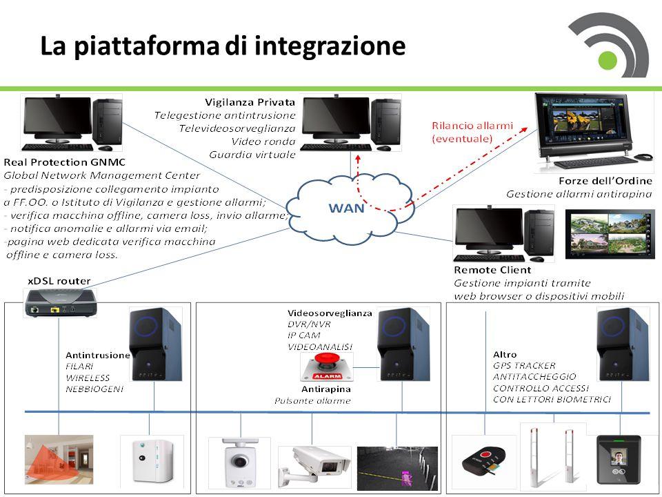 La piattaforma di integrazione