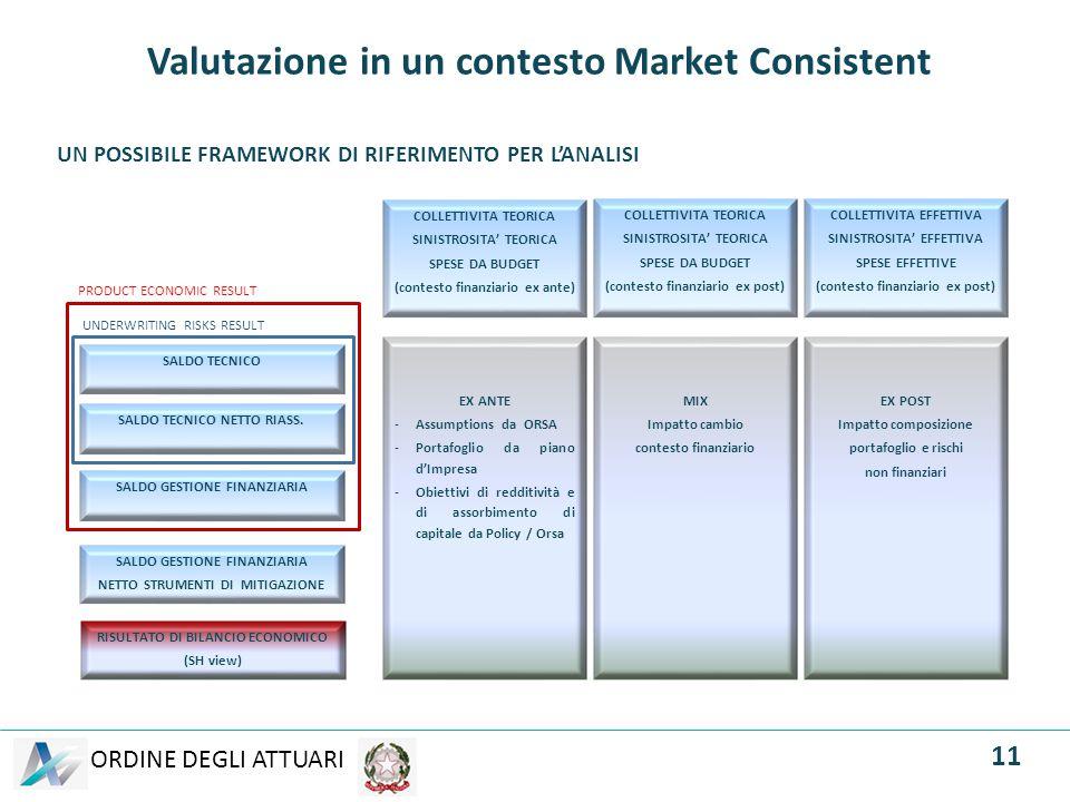 Valutazione in un contesto Market Consistent