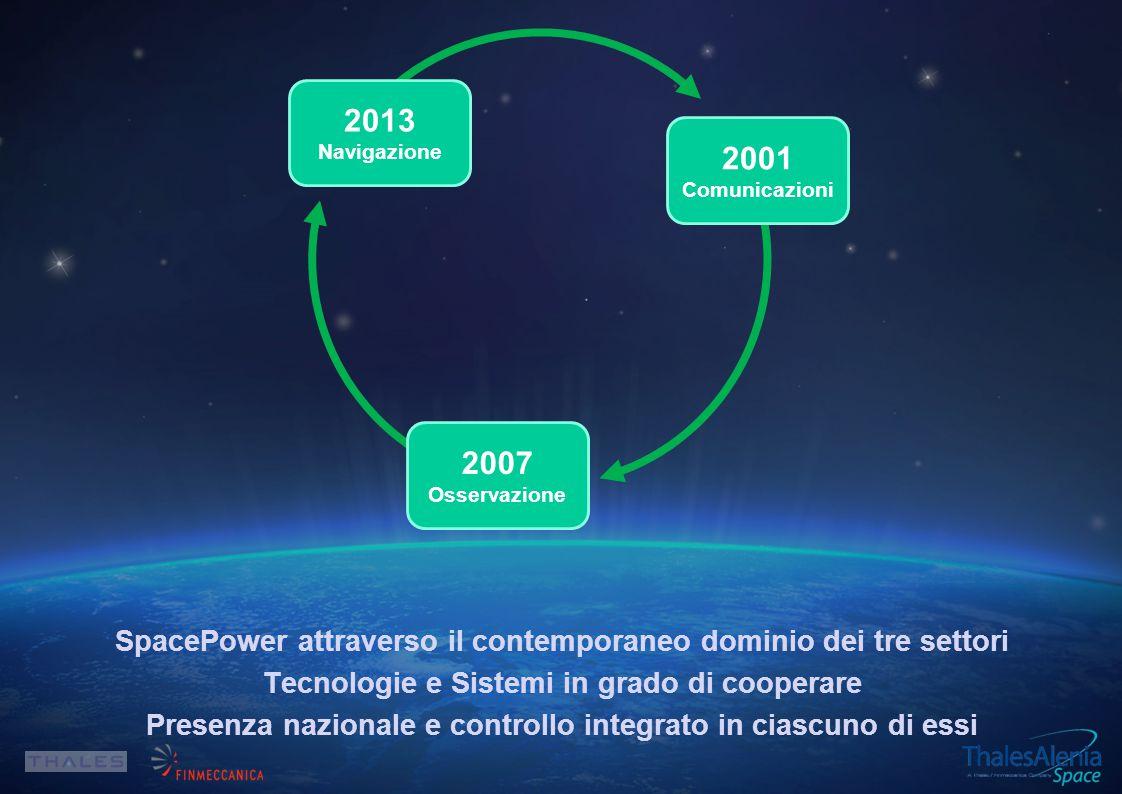 2013 Navigazione. 2001. Comunicazioni. 2007. Osservazione.