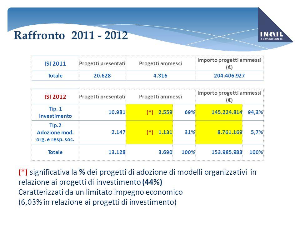 PROGETTI AMMESSI PER DIMENSIONE AZIENDALE RAFFRONTO: 2011 - 2012