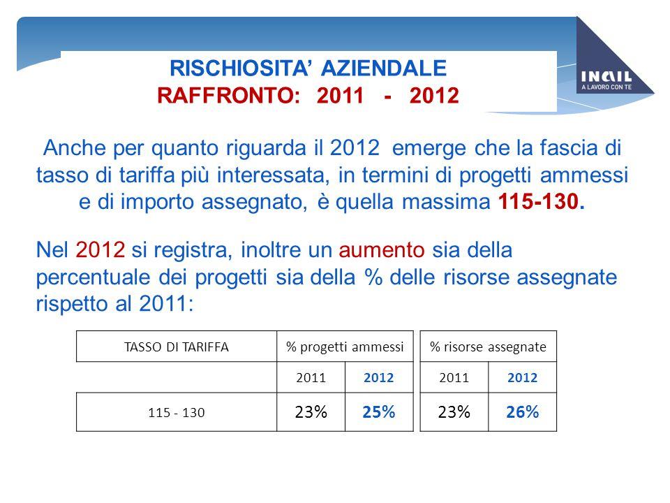 LAVORATORI COINVOLTI RAFFRONTO: 2011 - 2012 2011