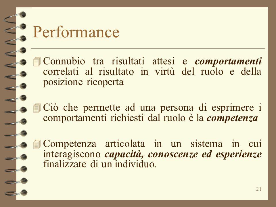 Performance Connubio tra risultati attesi e comportamenti correlati al risultato in virtù del ruolo e della posizione ricoperta.
