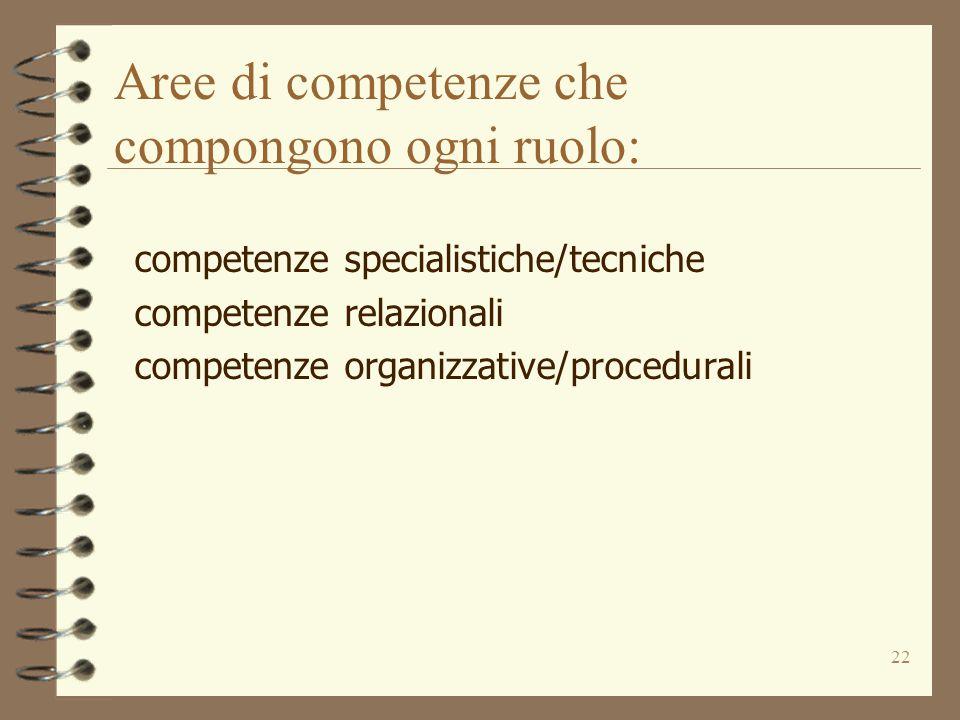 Aree di competenze che compongono ogni ruolo: