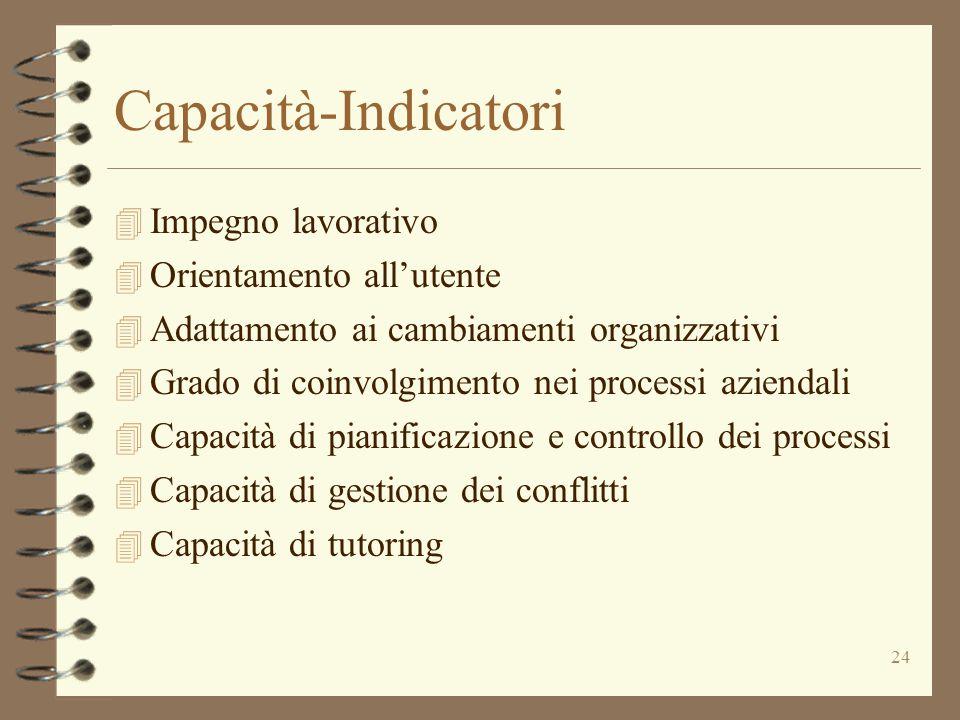 Capacità-Indicatori Impegno lavorativo Orientamento all'utente