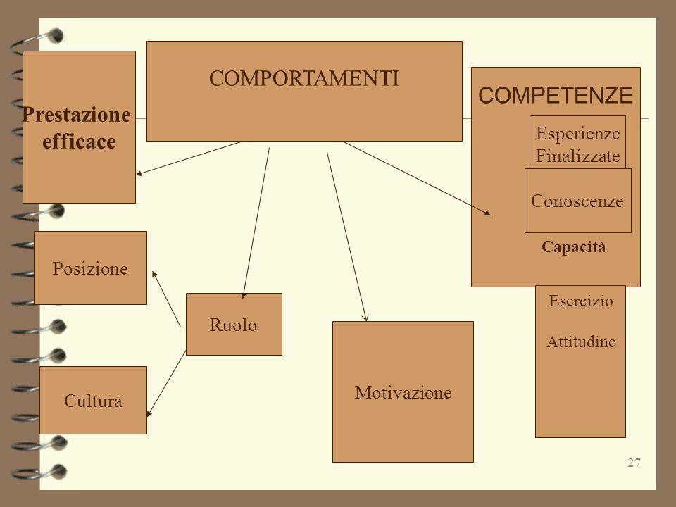 COMPORTAMENTI Prestazione COMPETENZE efficace Esperienze Finalizzate